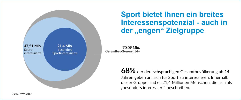 Sport bietet Ihnen ein breites Interessenpotential - auch in der engen Zielgruppe