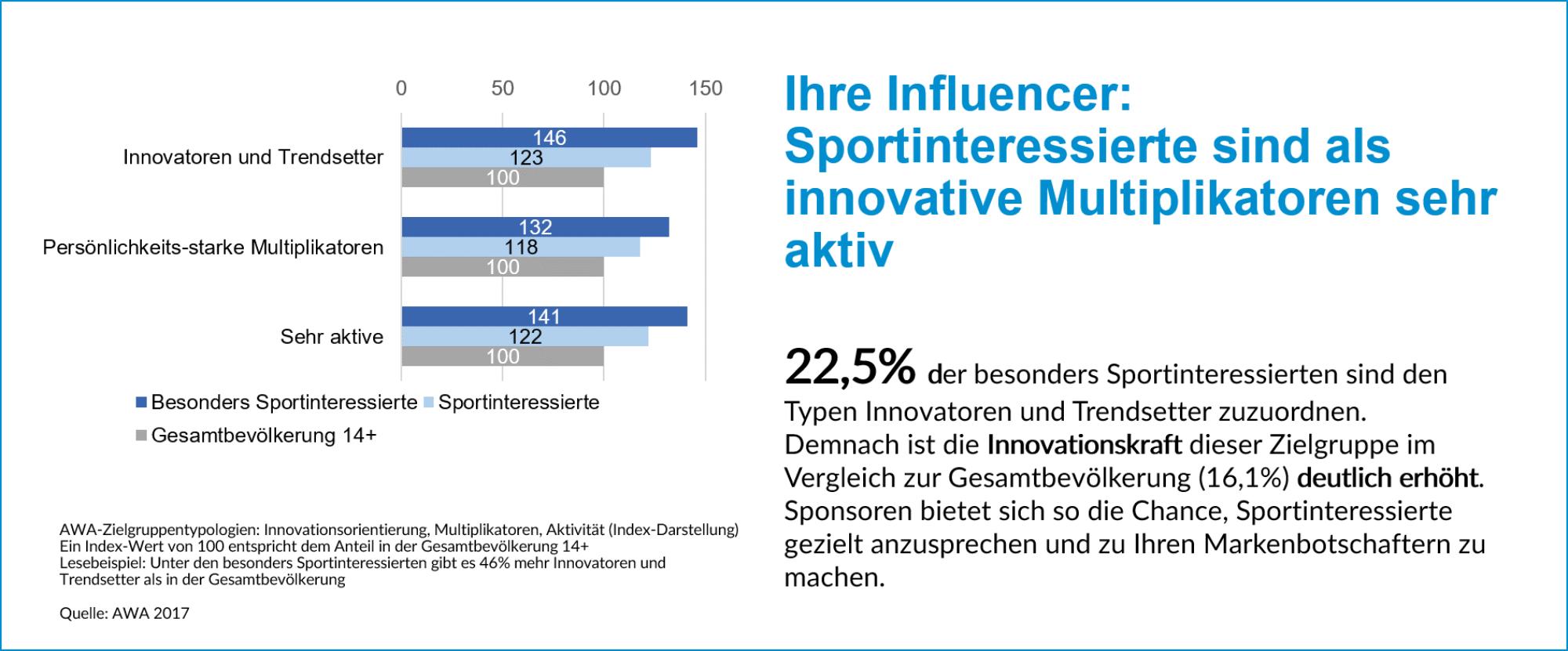 Sportinteressierte sind als innovative Multiplikatoren sehr aktiv