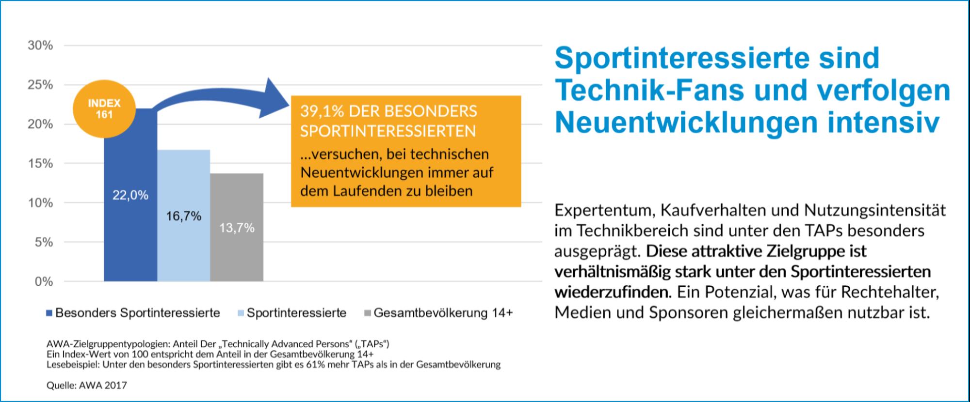 Sportinteressierte sind Technik-Fans und verfolgen Neuentwicklungen intensiv